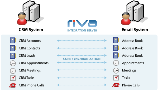 Goldmine_riva_exchange_integration