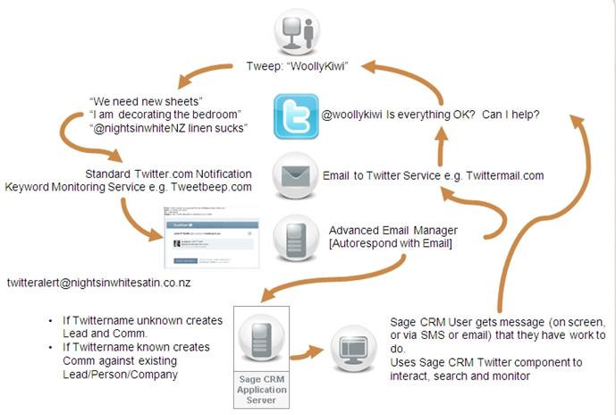 Sage_crm_twitter_process