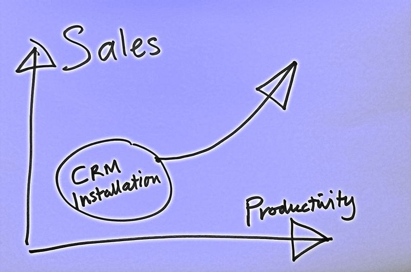 Crm_review